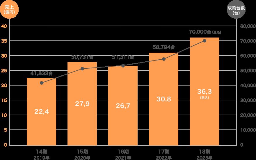 直近5期業績推移グラフ